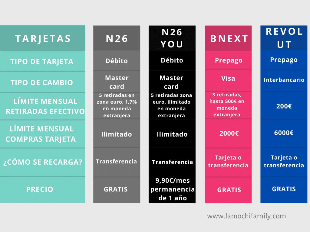 Infografía comparativa mejores tarjetas para viajar
