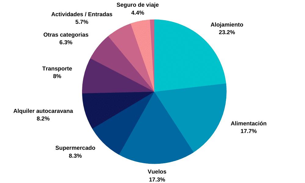 Grafica de presupuesto de viaje por categorías